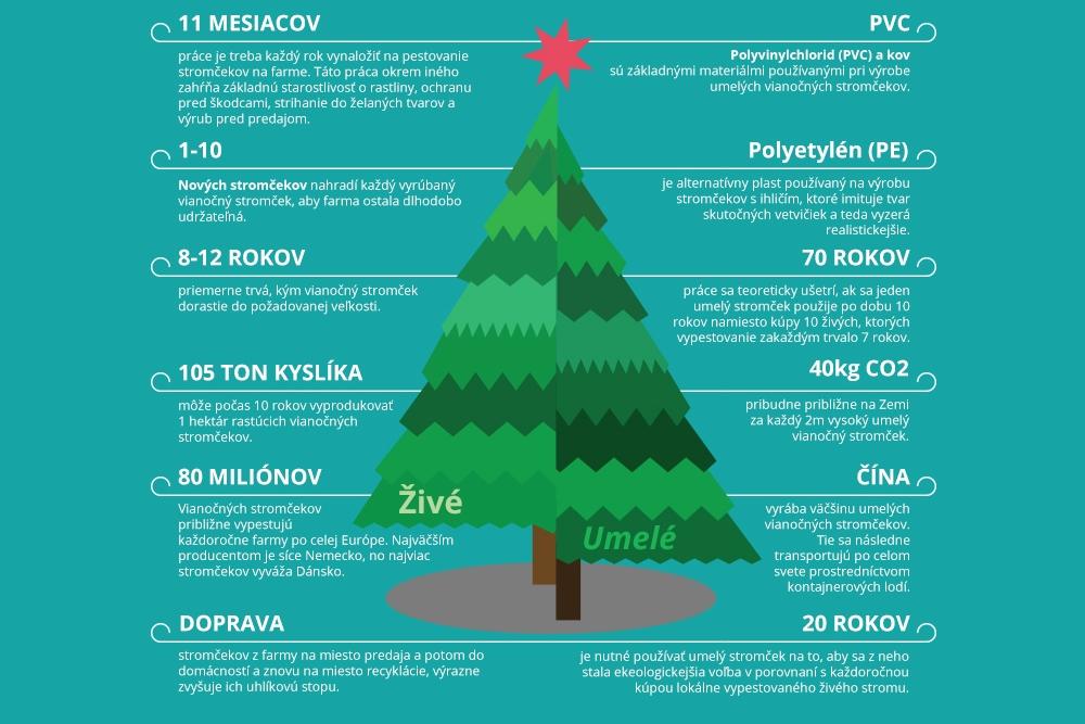 Život vianočných stromčekov v číslach a faktoch