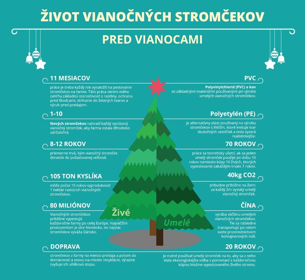 zivot-vianocnych-stromcekov-infografika-shopalike2